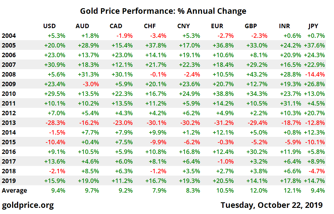 10 Year Gold Price Performance Gold Price Gold Price Chart Gold Bullion Coins