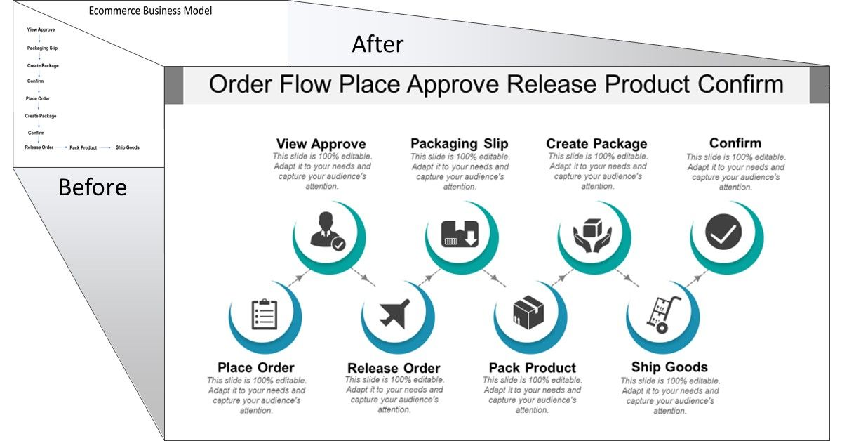 Customizable Order Flow Place Ppt Template Slideteam Templates Ecommerce Order