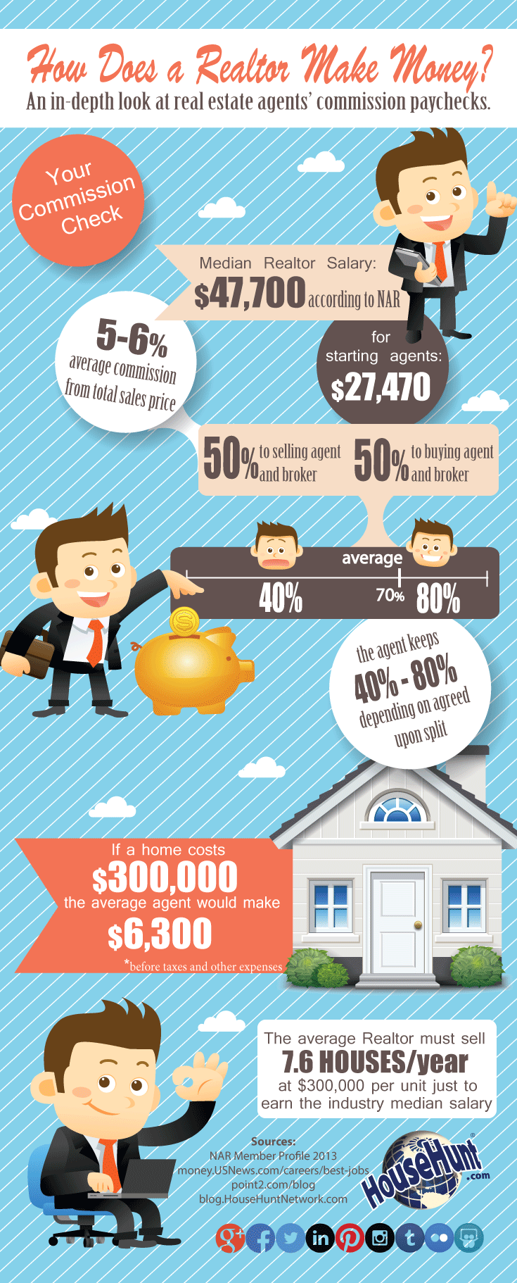 How Does A Realtor Get Paid Infographic Www Blog Househun Jim