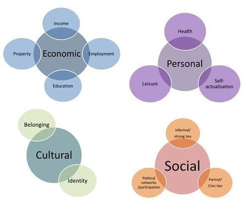 New Forms of Digital Inequality: Disparities in offline benefits from internet use