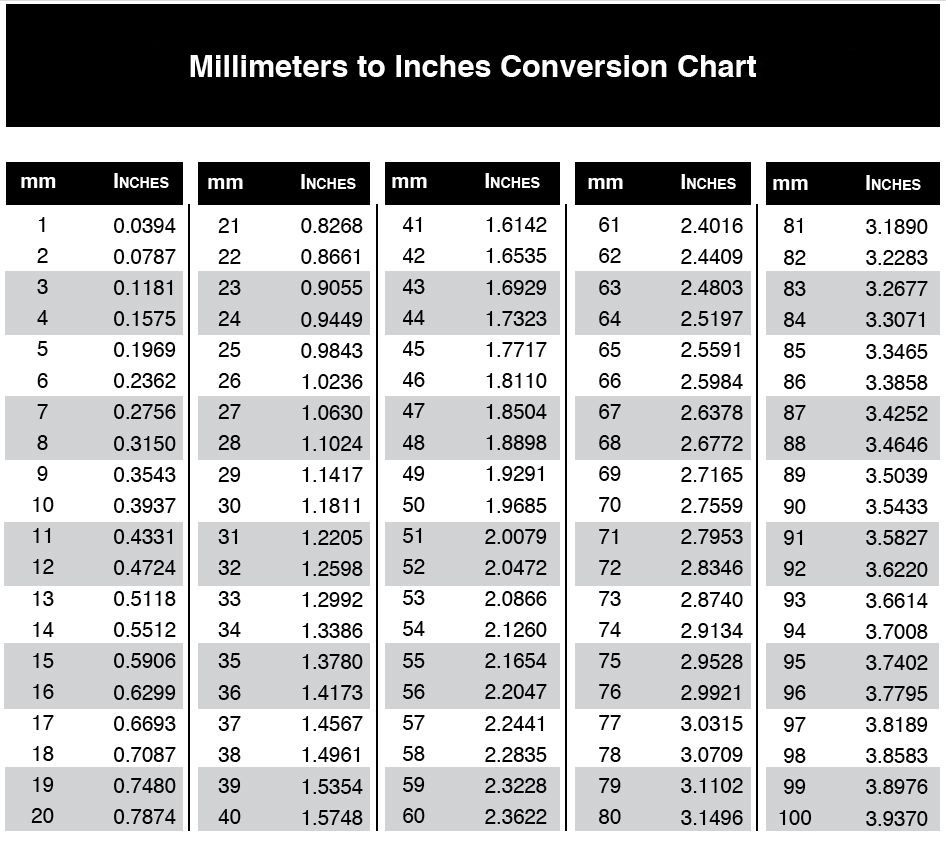 Measurement Conversion Chart Printable Mm To Inches  Accurate