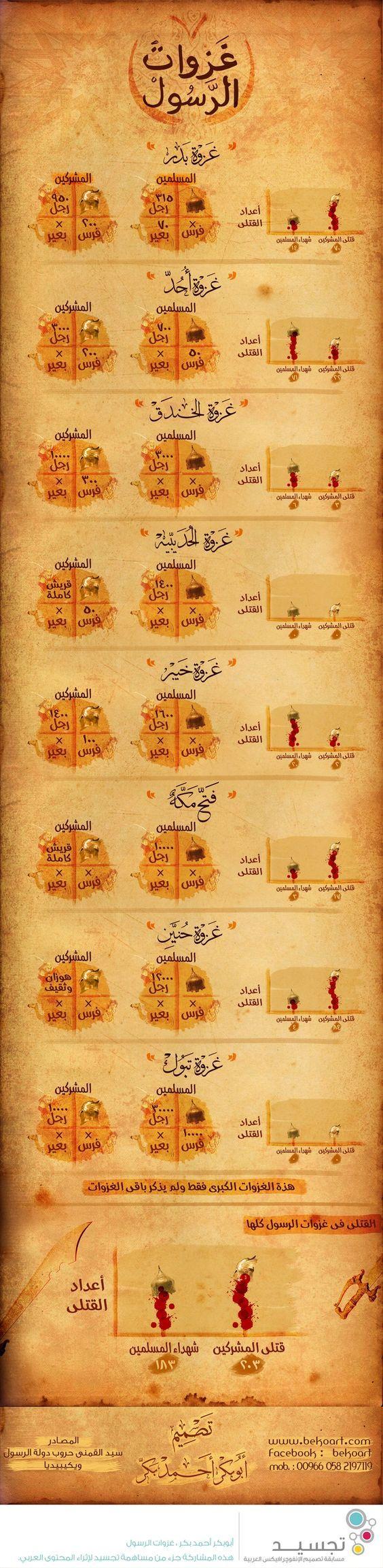 Pin On غزوات الرسول محمد
