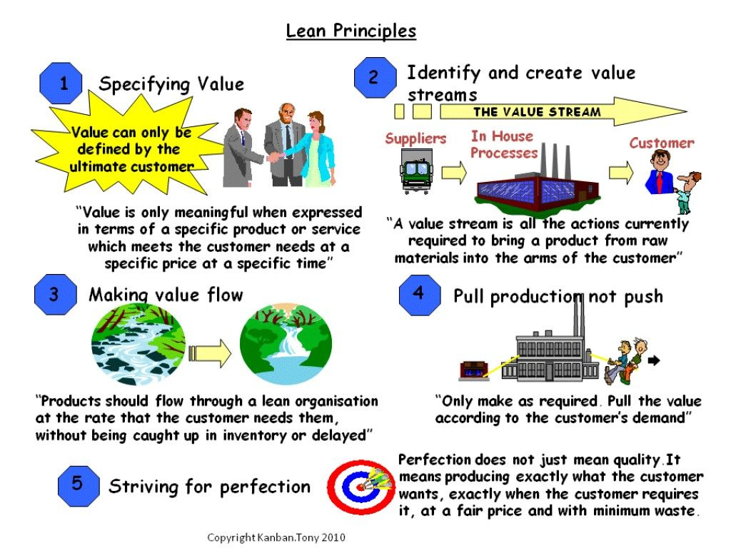 what are the principles and concepts of lean manufacturing? | lean
