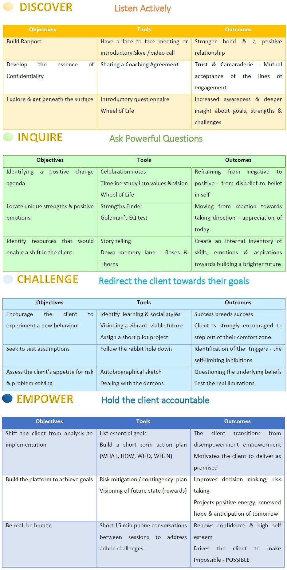 Coaching Model: D.I.C.E. -   Life coach business, Online ...