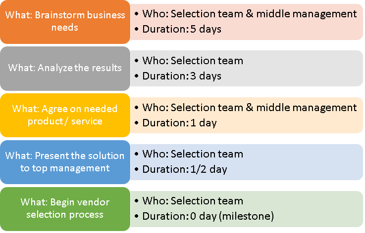 How To Create A Project Plan In Excel A Template Using Gantt Chart Traffic Lights Project Management Templates How To Plan Project Management Tools