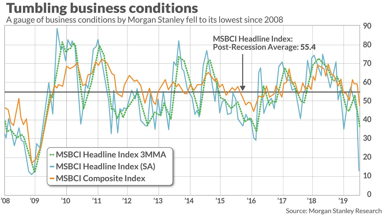 Business Conditions Are At Their Worst Level Since The 2008 Financial Crisis Says Morgan Stanley Marketwatch Morgan Stanley Financial Business Leader