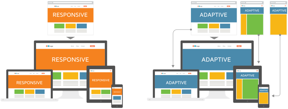 Adaptive Vs Responsive Web Design Ux Planet Responsive Web Design Web Design Responsive Web