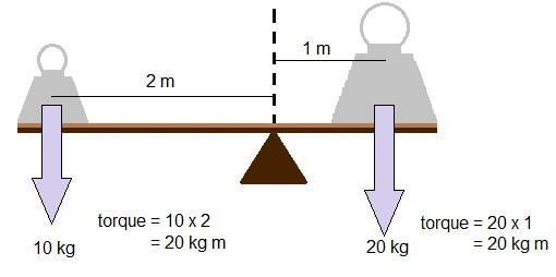 Diagram Showing How Torques Balance On Balancing Scales Or A Seesaw
