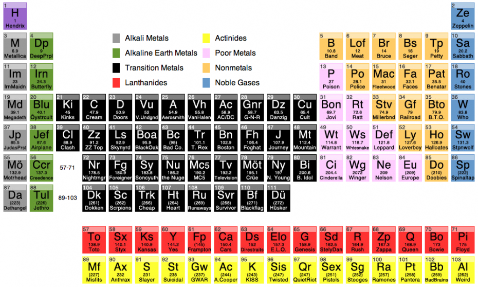 My chemistry classes would have been much more fun with this periodic table of rock and metal david bradley urtaz Gallery