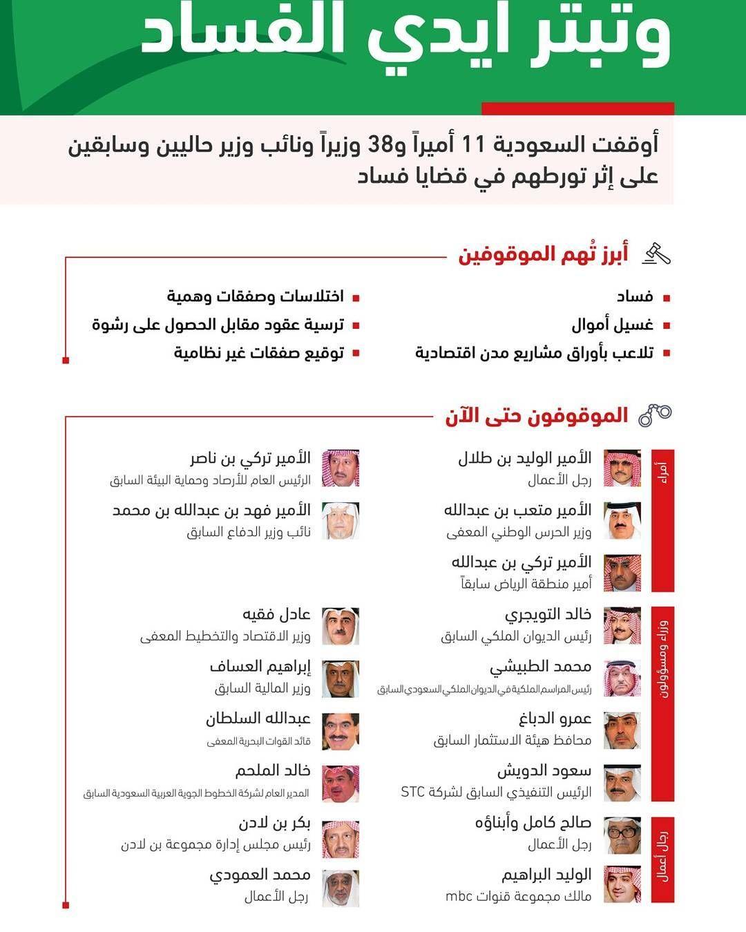 بدأت السعودية نفض غبار الفساد عن أرضها بحملة لم تفرق بين أمير أو وزير أو مواطن