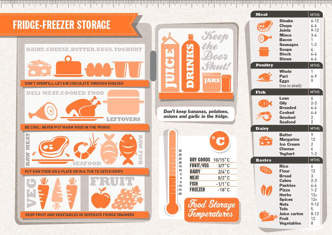 5 steps to reduce your food waste | fridge storage, freezer and