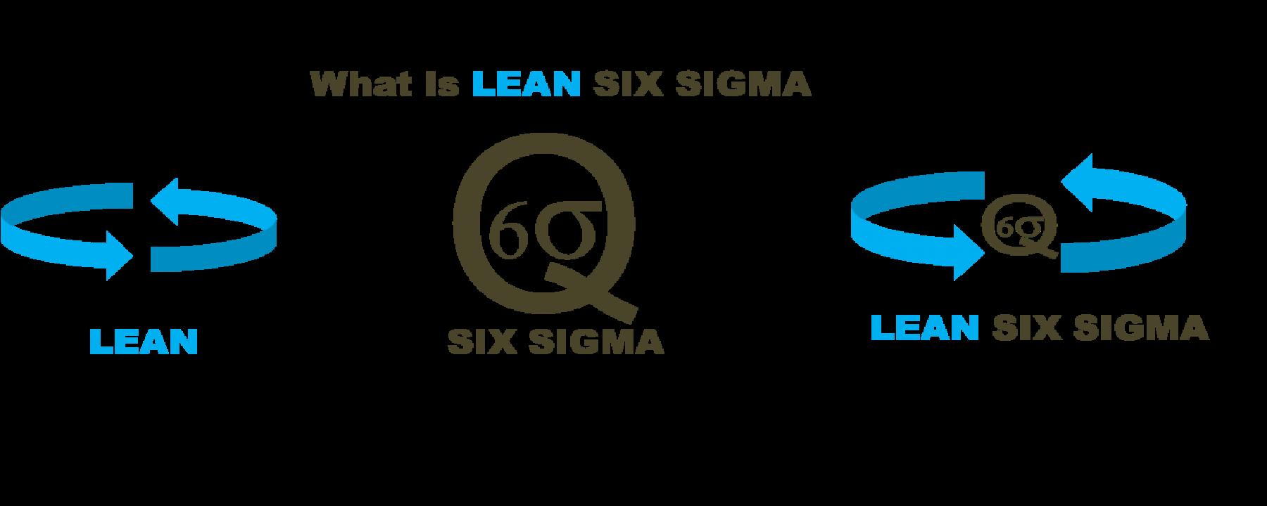 Lean Six Sigma Malaysia What Are The Methods Involved In The Six Sigma Methodology Lean Six Sigma Lean Sigma Sigma