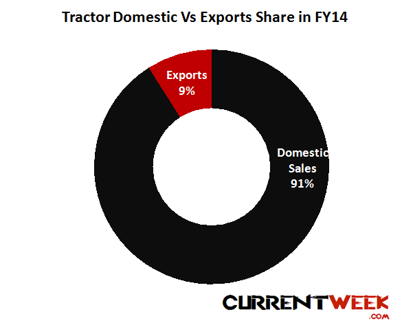 004 Tractor market in India Sales, production by top