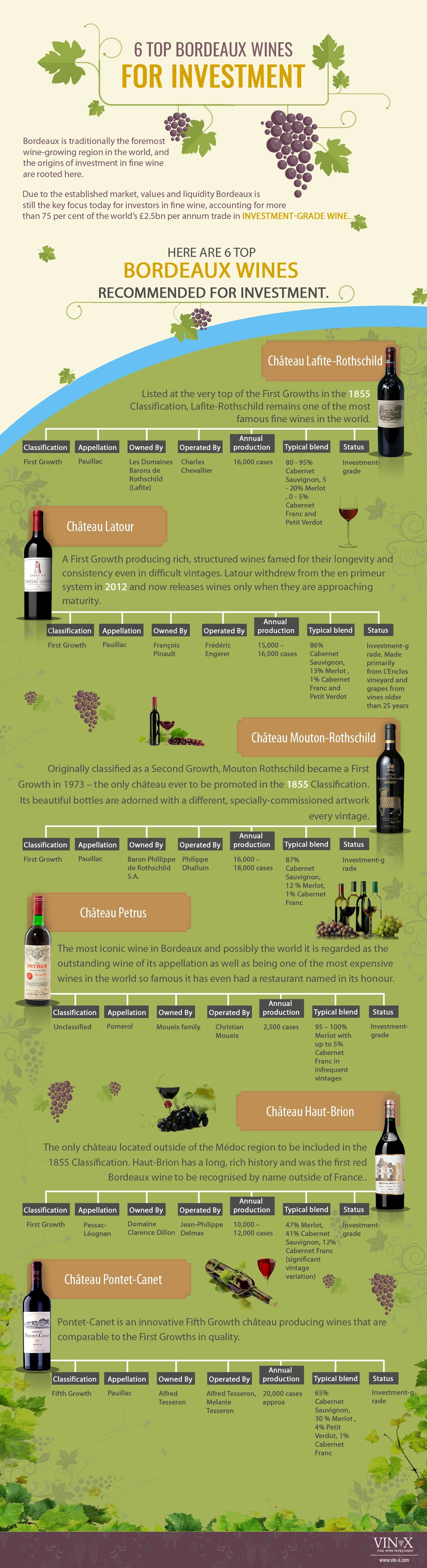 6 Top Bordeaux Wine for Investment #Infograohic