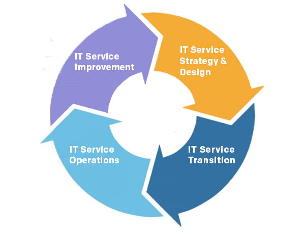 download confirmation the roadmap to modern it operations resources
