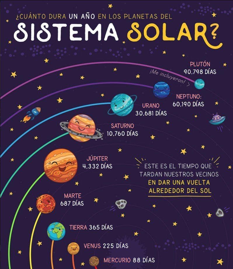 Pin von Nilda Rivera auf AP Spanish | Pinterest