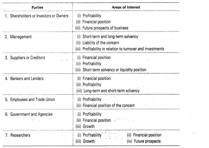Image Result For Analysing Financial Statement As Owner