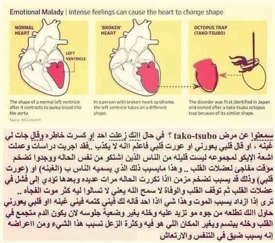 Raghad On Twitter Cardiology Nursing Health Good To Know