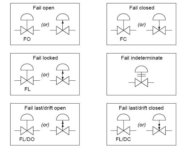 45fdbf0ff5f52d8ab7b3828e682aeffe common p&id symbols used in developing instrumentation diagrams