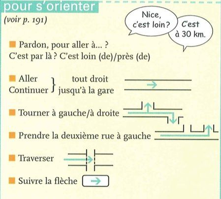 French Directions For Location Teaching French French Worksheets Learn French