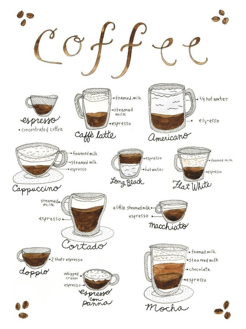 Pin Oleh Brant Yulinda Di Get Your Best Home Coffee Machine Di 2020 Resep Kopi Resep Minuman Seni Latte