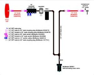 image result for shop air compressor piping diagram powder coating rh pinterest com