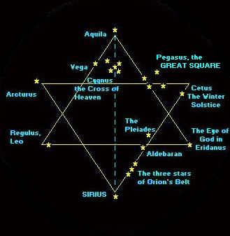 Star of David - The Seal of Solomon, Six Pointed Star, or Star of David is composed of two intersecting regular triangles. The upward triangle represents the Lingam of God and the downward triangle represents the Yoni of the Goddess. As such the Hexagram is and ancient symbol that represents the sacred union of God and Goddess.