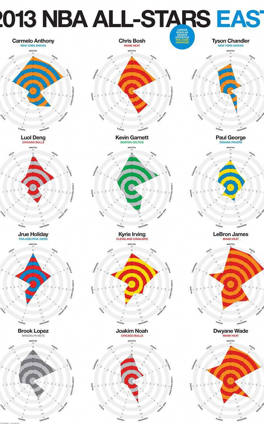 Infographic: The NBA's Best Players, Visualized As Statistical
