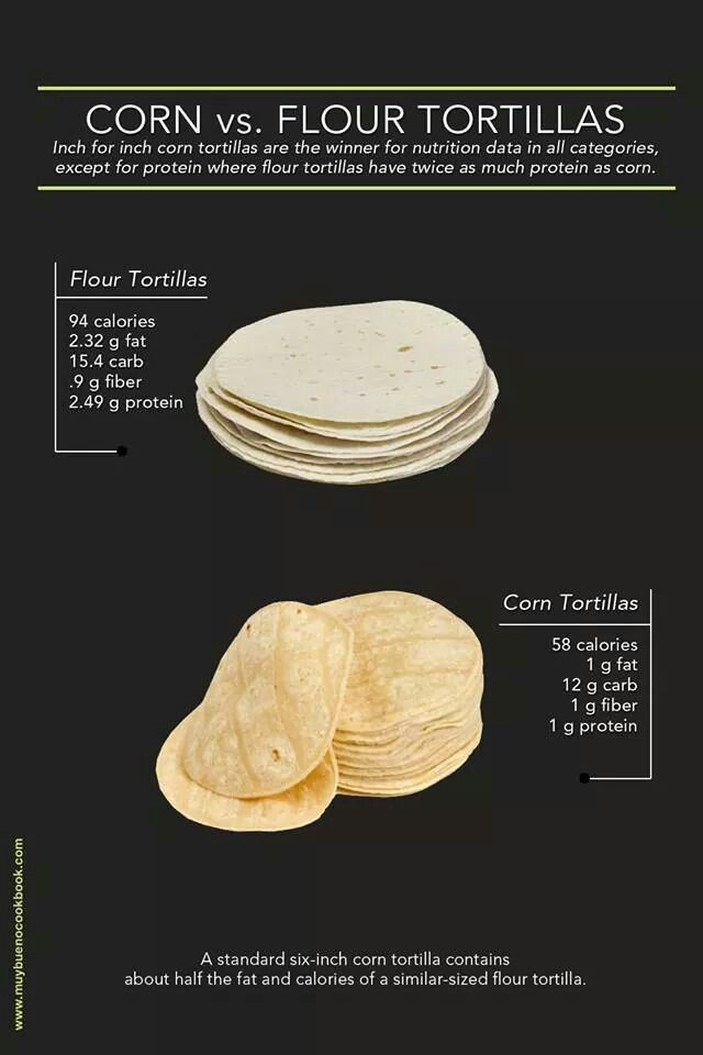 Corn Vs Flour Tortillas Mexican Food Recipes Food Workout Food