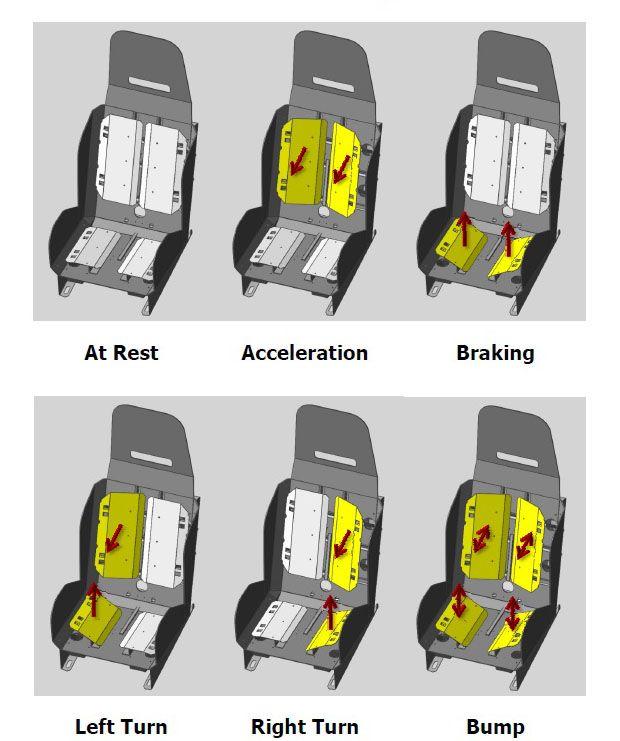 SimXperience GS-4 G-Seat | DIY flight sim | Racing simulator, Racing