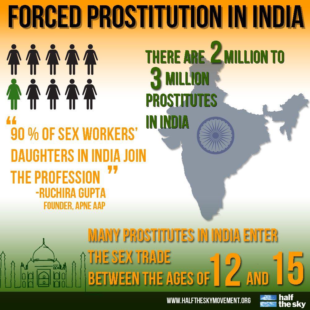 Sex trafficking statistics india
