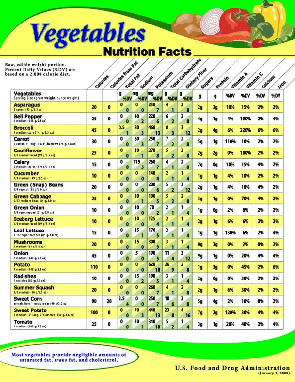 Calories in vegetables chart vegetables nutritional chart