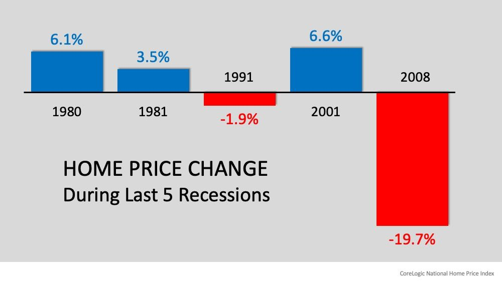 Recession Yes Housing Crash No Time To Buy Yes In 2020 Real Estate Articles American Economy Economic Research