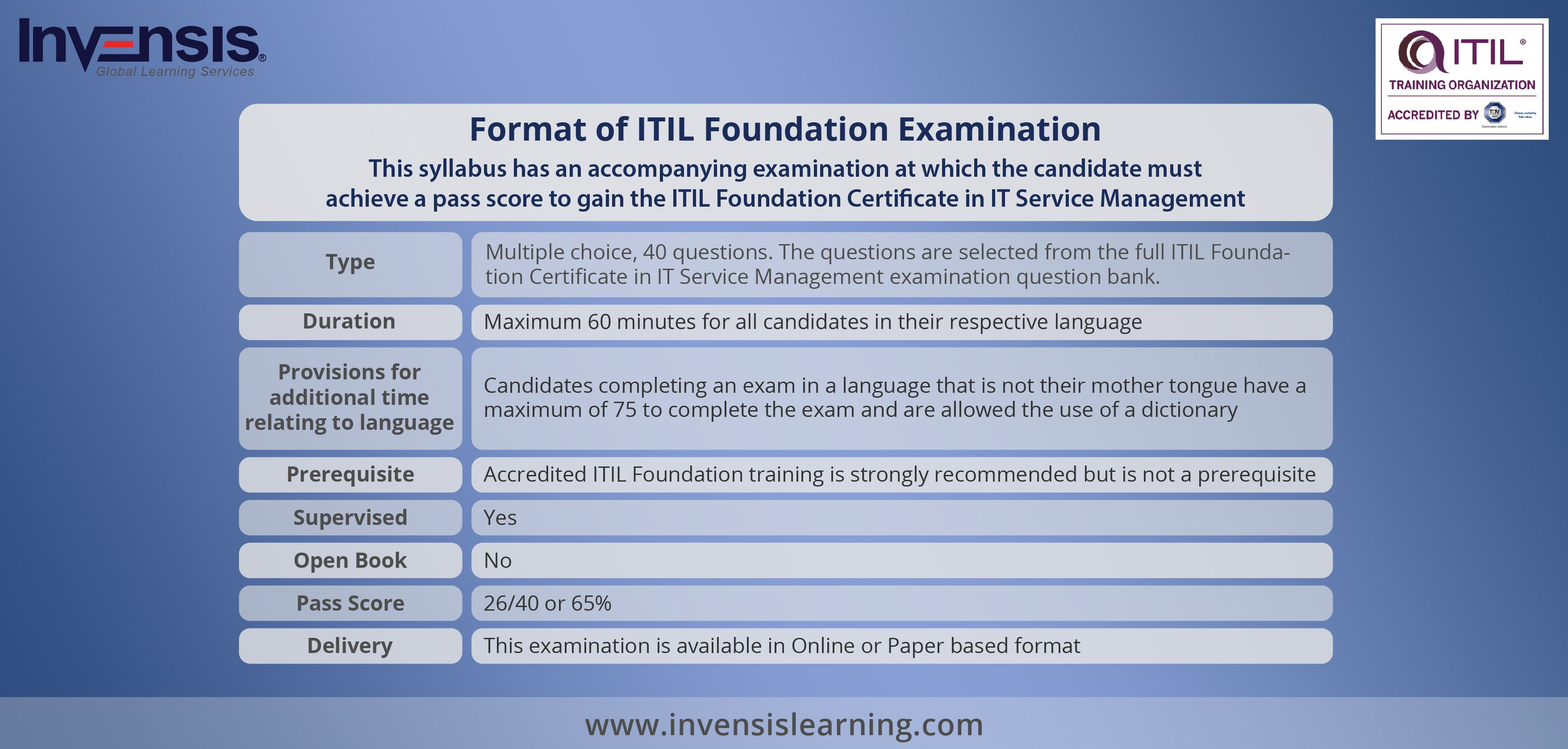 Itil Exam Format Itil Foundation Certification Training