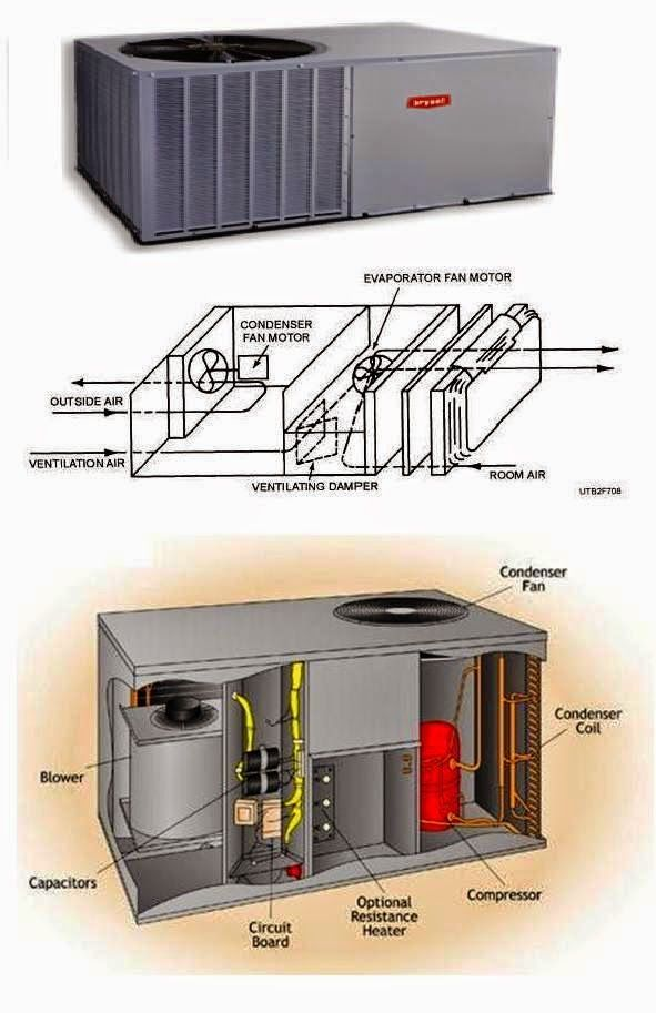 Parts Of A Furnace