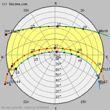 Bloemfontein Sun Path Diagram Solar Path Diagram Sun Chart Solar Chart Sun Path Sun Path Diagram Dusk Time