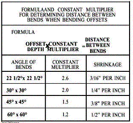 conduit bending chart pdf