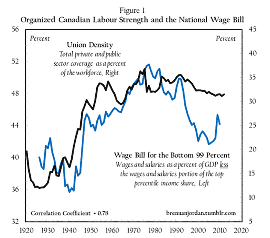 Rise Of Income Inequality Is Linked To Decline Of Unions New Imf Study Press Progress Inequality Income Study