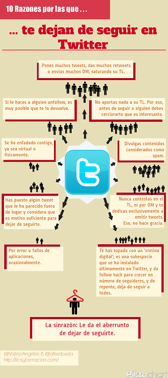10 Razones por las que te dejan de seguir en #Twitter.