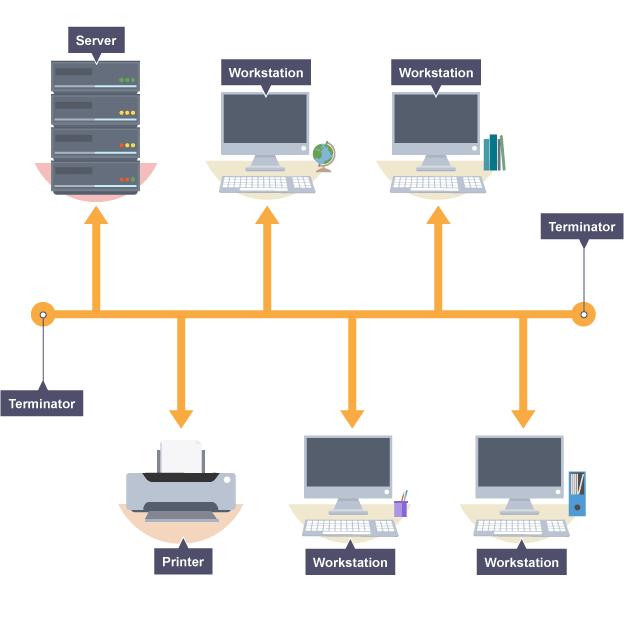 Diagram illustrating a bus network setup | Computer Networks ...