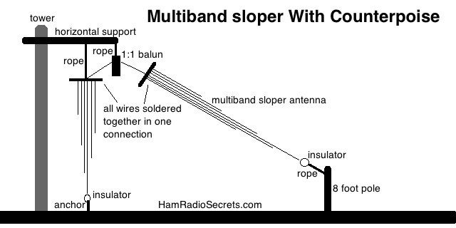 multiband ham radio amateur radio quarter wave sloper antenna with rh pinterest com