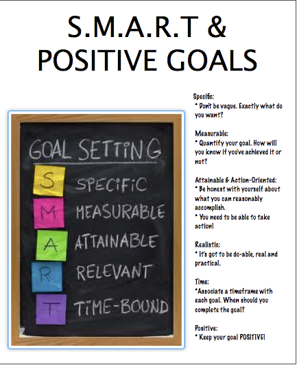 smart goals nursing Management by objectives, or mbo, is a management strategy that uses the smart goals method--setting objectives that are specific, measurable, achievable, realistic, and time-based this.