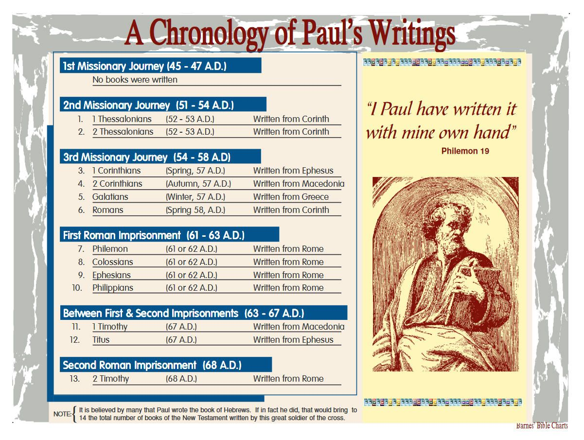 A Chronology Of Paul S Writings Bible Doctrine Bible Study Topics Bible Study Devotions