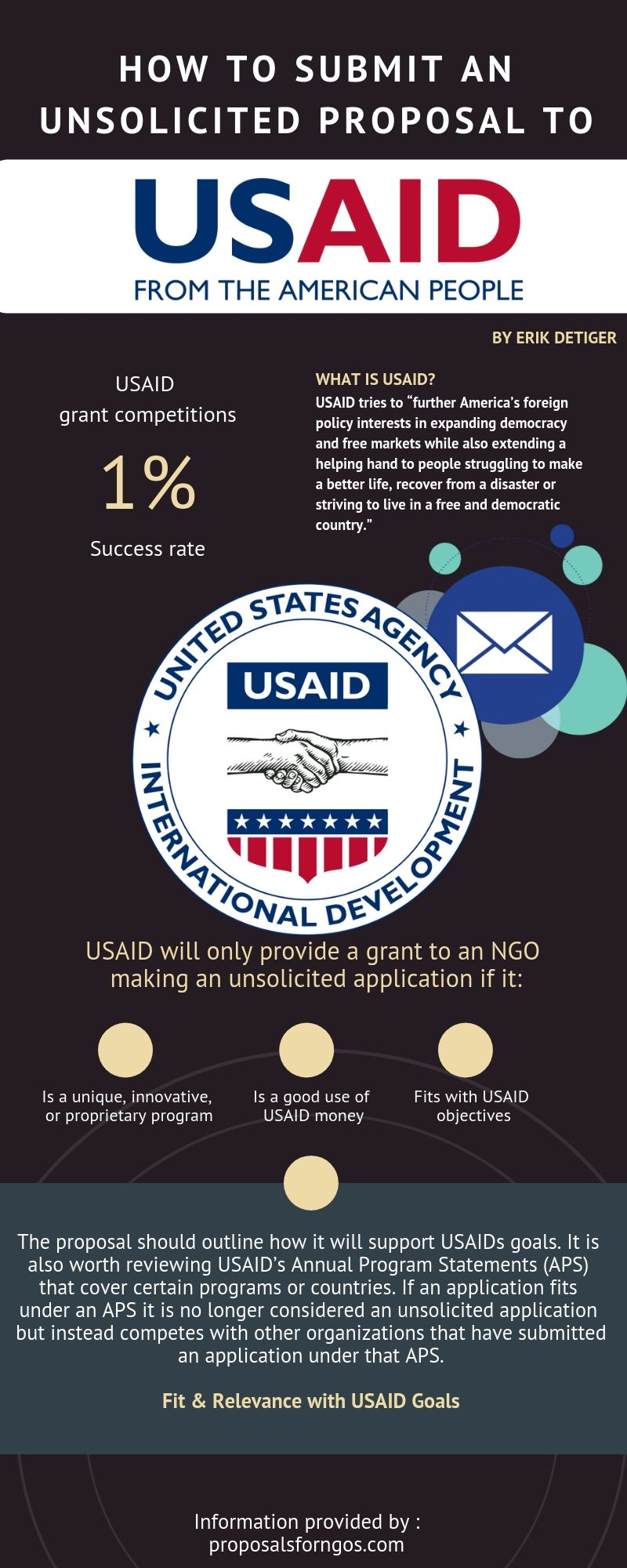 How to Submit an Unsolicited Proposal to USAID | Proposal