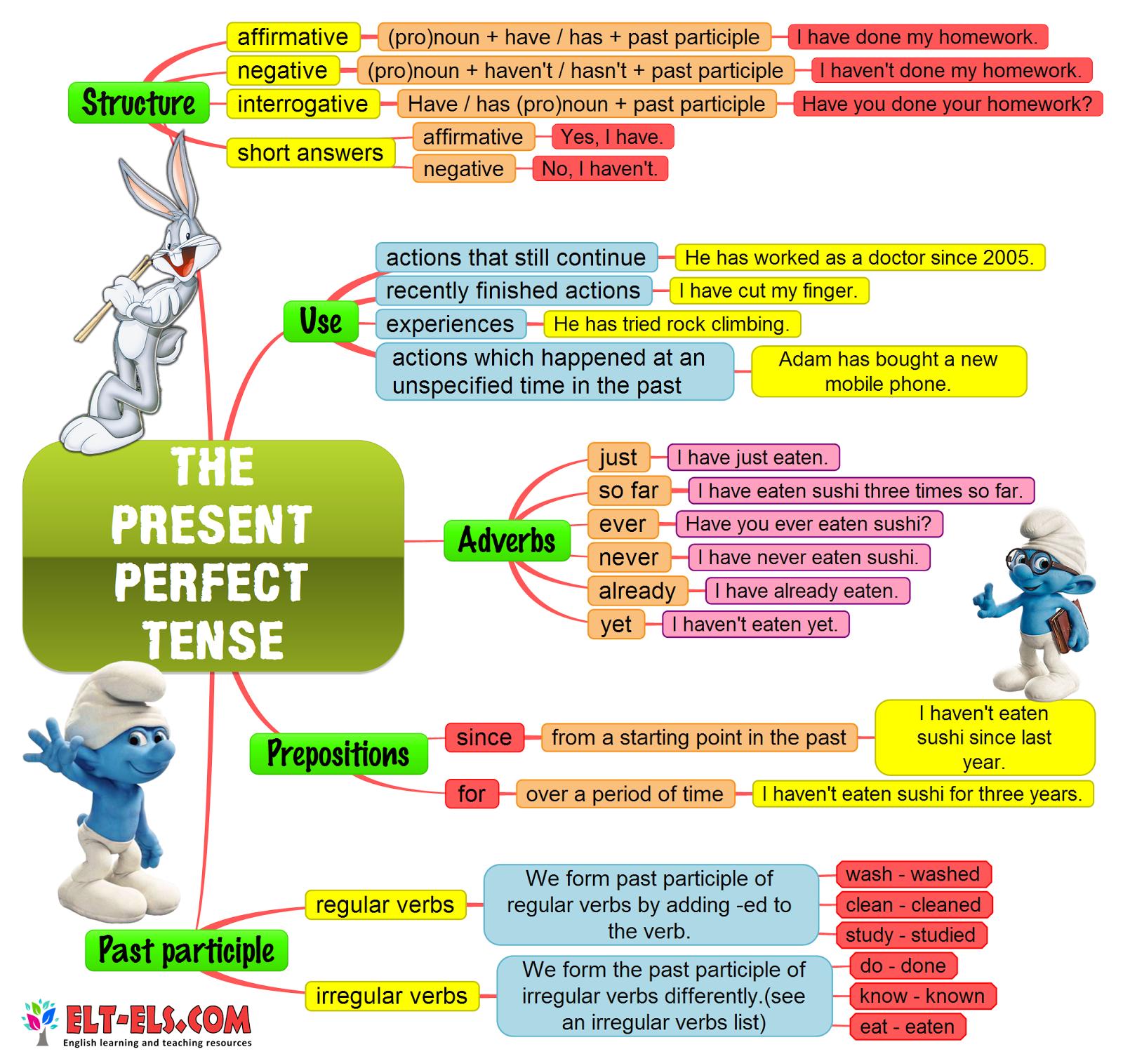 The present perfect tense - www.elt-els.com | English ...