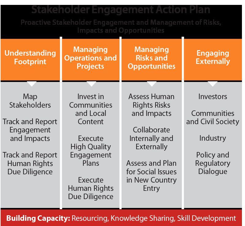 Communication Action Plan Template Lovely Stakeholder