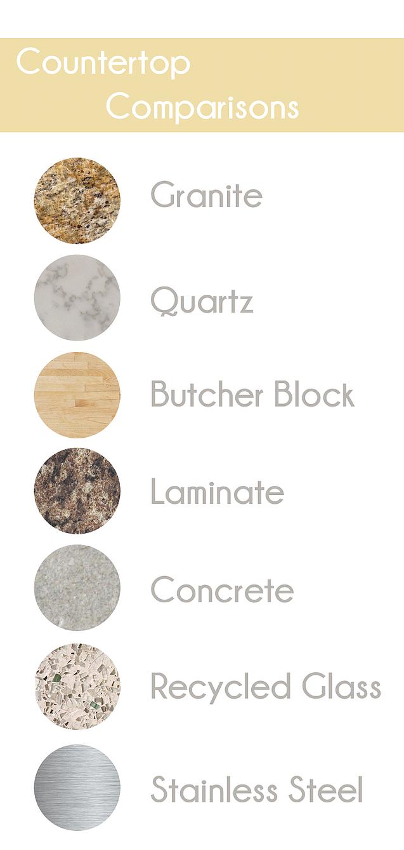 Countertop materials, pros and cons. {::} Slick Designs ...
