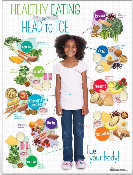 Say no to Junk Food Poster for school | Nutrition in ECE | Kids