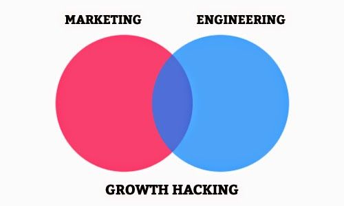 How #Growth #Hacking Can Improve Your #Business by PromptCloud