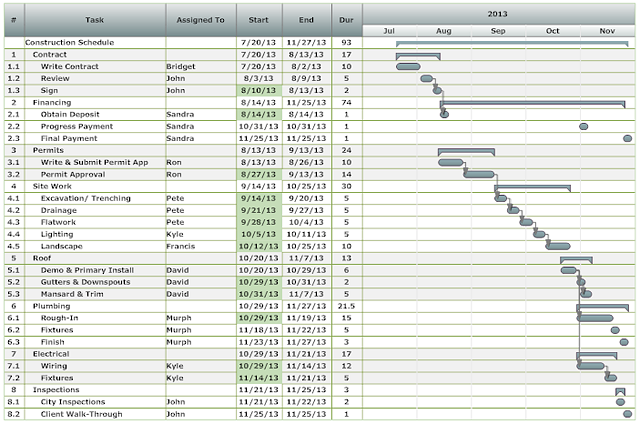 Awesome Project Chart Example 3  Example Project Schedule